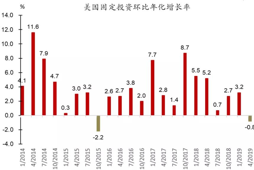 2019上半年美国gdp_从萎缩5400亿到劲增9300亿,上半年美国GDP已回血!中国呢
