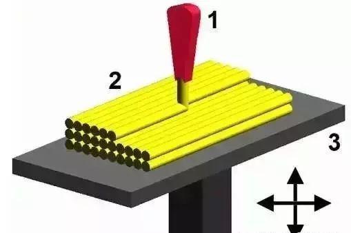 3d打印是什么原理_3d打印工作原理图片