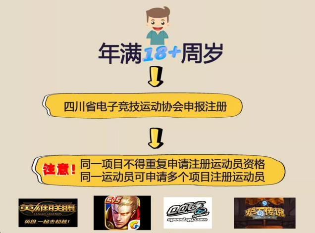 官宣:四川省开放注册电子竞技运动员啦!电动悬浮滑板图片