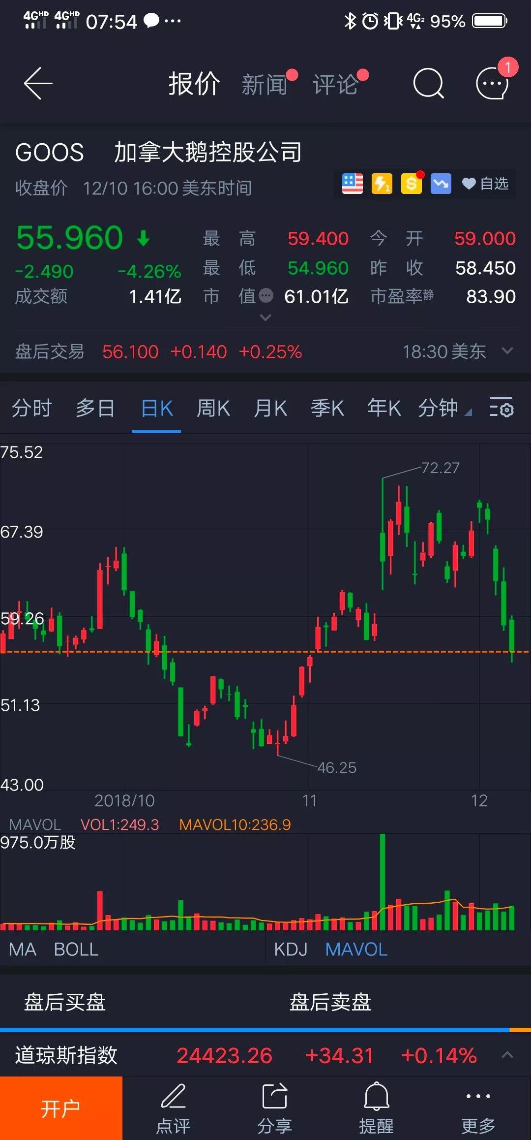 加拿大鹅3天股价暴跌16%  中国本土知名羽绒服品牌波司登股份猛升!