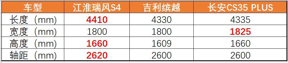 专治选择困难症!江淮瑞风S4/长安CS35 PLUS/吉利缤越谁最值?