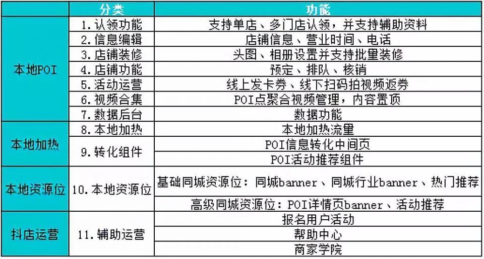 """郴州抖音推出营销产品""""抖店"""",线上种草线下收割没那么容易"""