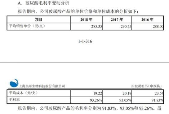 昊海生物欲上市:玻尿酸成本19元售价285元(组图)