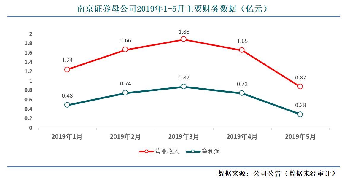 母公司财务数据-南京.png