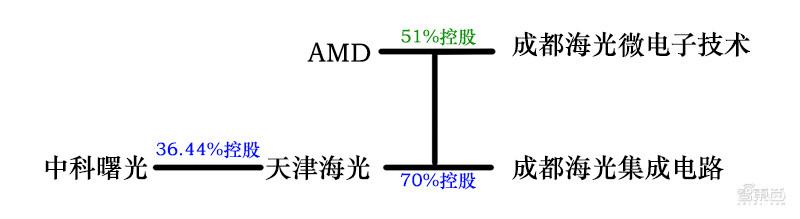 美国再禁5家中国高科技公司!瞄准超算领域