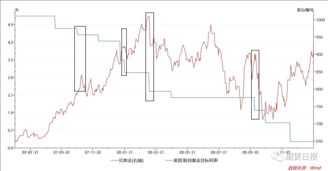 美联储降息板上钉钉?金价还能涨多久?