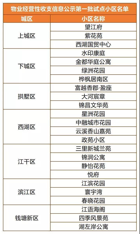 杭州楼市周成交量缩水8成,天气太热还是行情太凉?