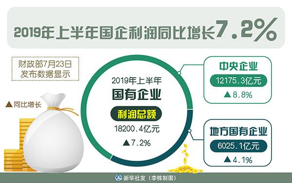 财政部:上半年国企利润同比增长7.2%