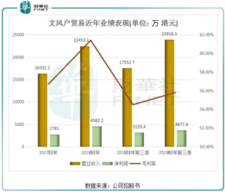 存货飙升!香港第五大彩妆分销商文风户贸易谋求IPO