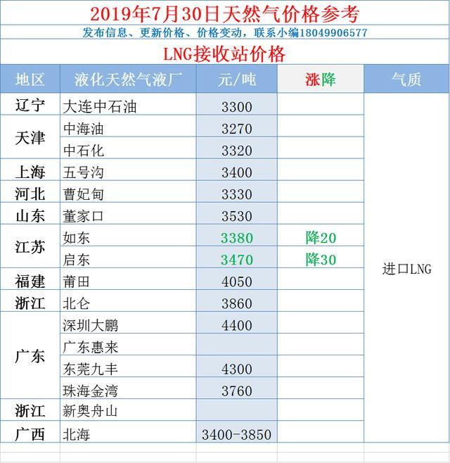 「7月30日」今日至少20家液化天然气工厂及码头降价20-120元-吨