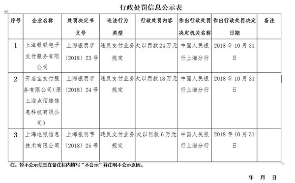 违反支付业务规定:上海银联被罚24万元