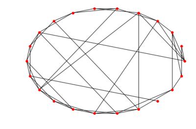 关于小世界网络,你还应该知道如何用代码实现!|集智