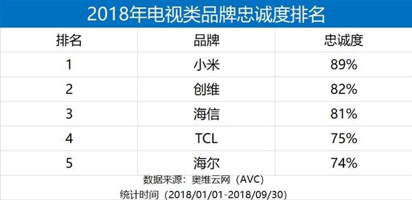 2018年电视类品牌忠诚度排名出 小米位居行业第一