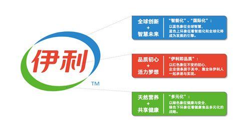 伊利升级logo及内涵