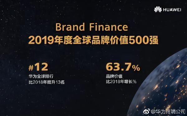 全球品牌500强报告出炉:中国共有77家入榜华为第12