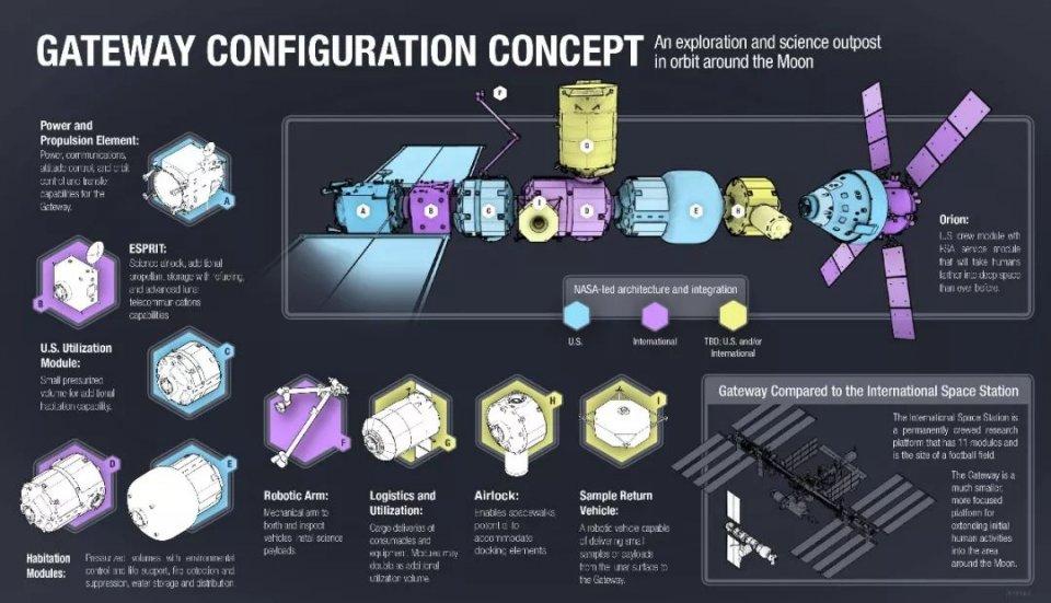NASA准备建造名为门户的月球空间站