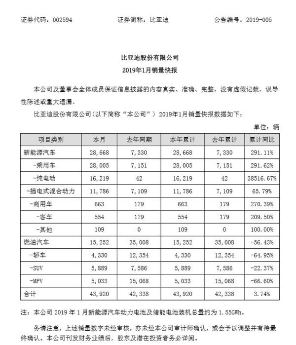 比亞迪宣布1月汽車銷質 純電動汽車異比增加38517%