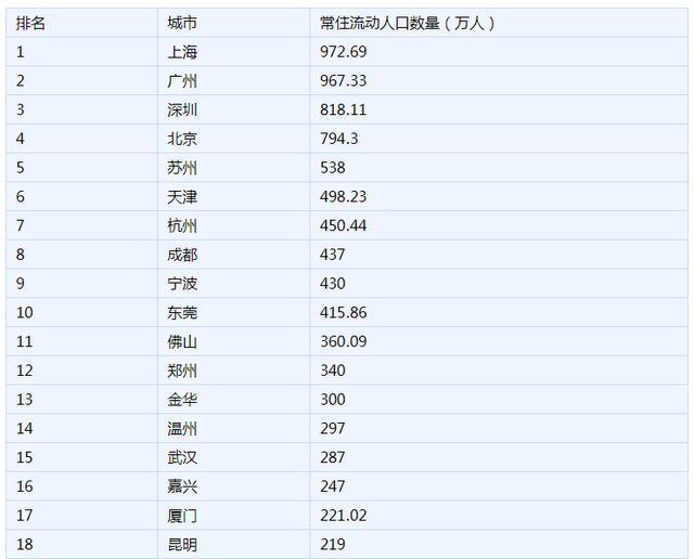 2019中国城市流动人口数量排名前三:上海广州深圳