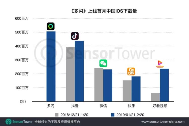 众闪上线首月iOS下载量优秀500万