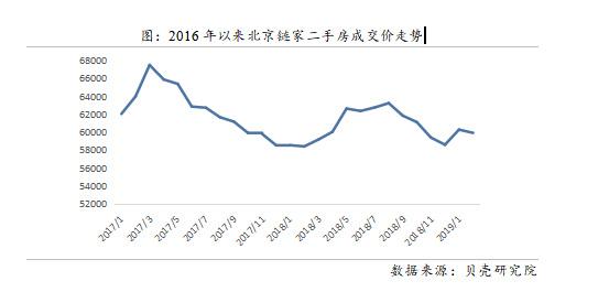 """""""317""""调控两年北京二手房价下跌113% 买房不再稳赚不赔"""