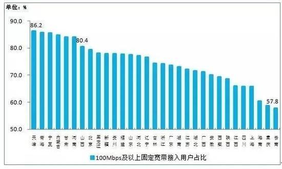 工信部:截至3月底100Mbps及以上宽带占比已达73.7%