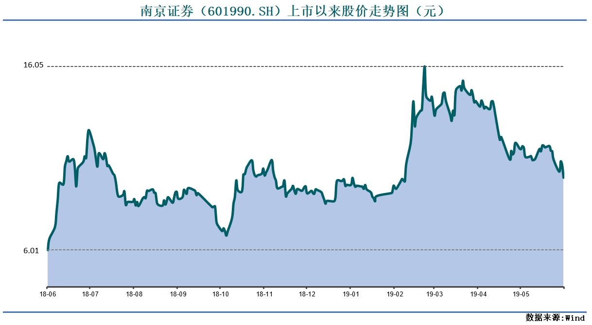 南京证券股价图.png