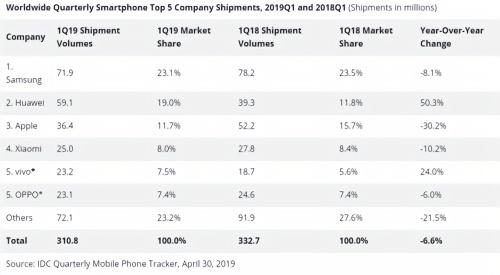 手机销量下滑等5G挽救?行业变天数据给出答案