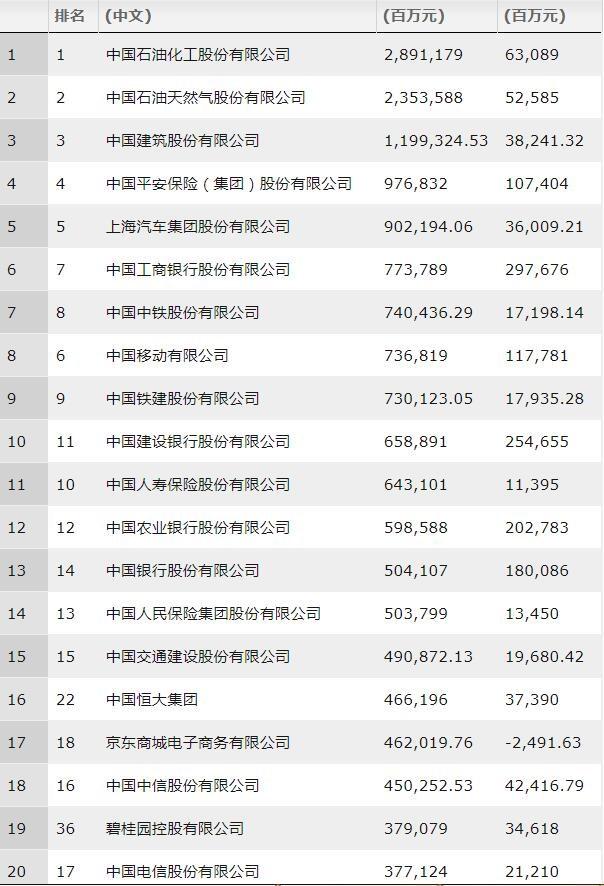 2019《财富》中国500强排行榜:京东位列互联网公司首位