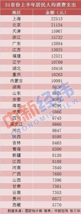 深度论坛_31个省区市上半年人均破耗榜:京沪超2万元!钱花哪儿了?