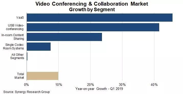 2019年Q1视频会议和协作市场同比增长10%