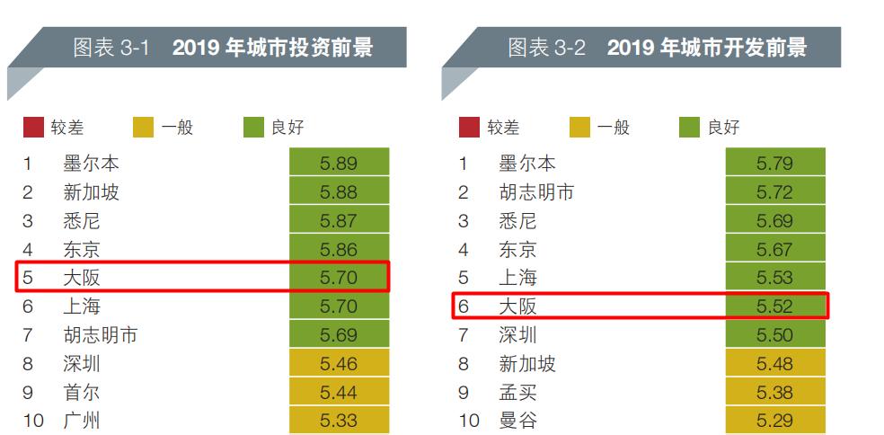 这是日本高层眼中唯一可以任性的城市,去年在这买房的人赚了30%