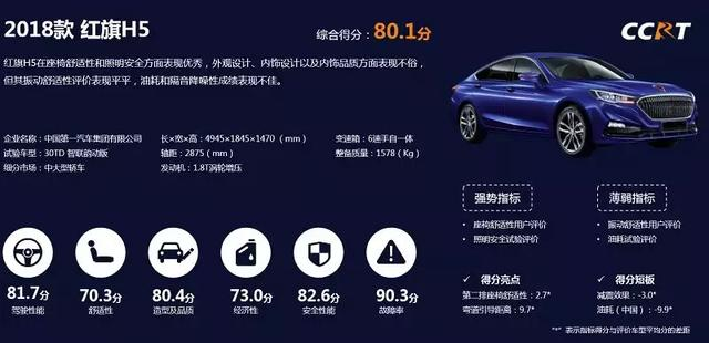 CCRT第二批结果公布,为什么有些车评分很高却卖得不好?