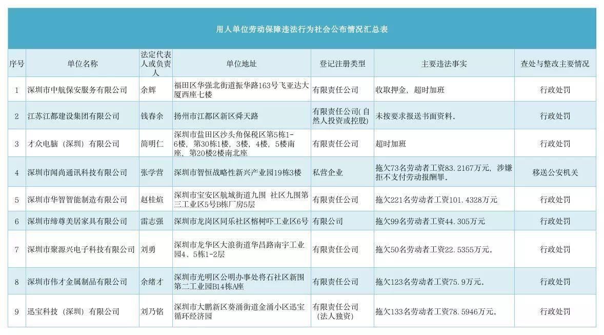拖欠工资、超时加班!深圳曝光9家劳动保障违法企业