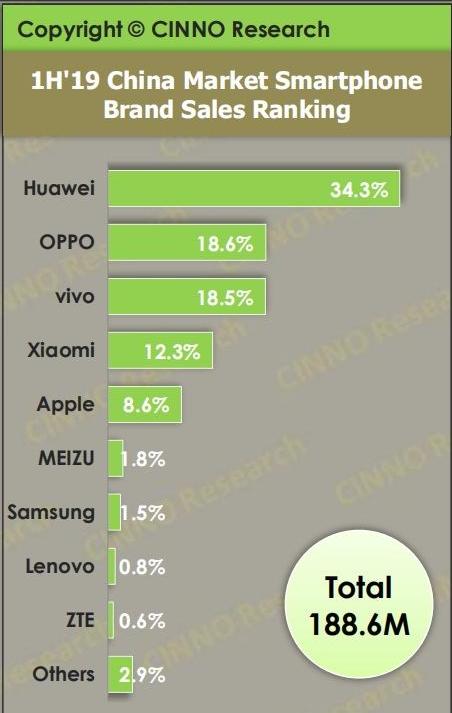 国内手机市场行情大变,小米苹果压力最大,第一实至名归