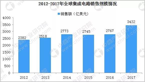 中国集成电路产业规模将达5740亿元