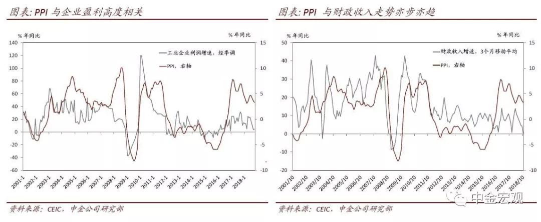 gdp与m1的关系_M1、M2剪刀差与宏观经济指标的关系