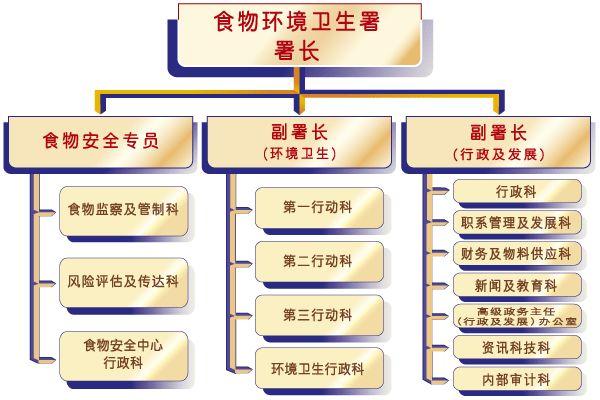 食环署组织机构图.