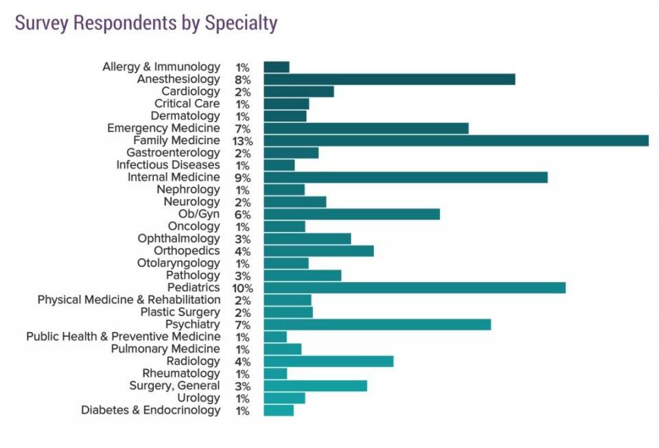 《Medscape》:2019年美国医生生活方式和幸福指数的报告