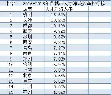 2019年,这些是中国最值得购房的城市!