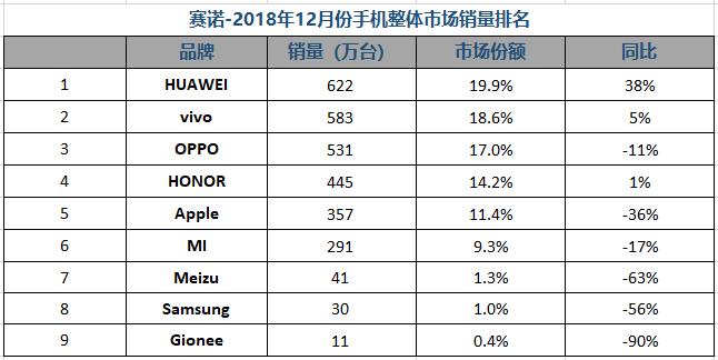 """电信华为手机从赛诺数据看中国手机市场""""逆行者""""三大特征"""