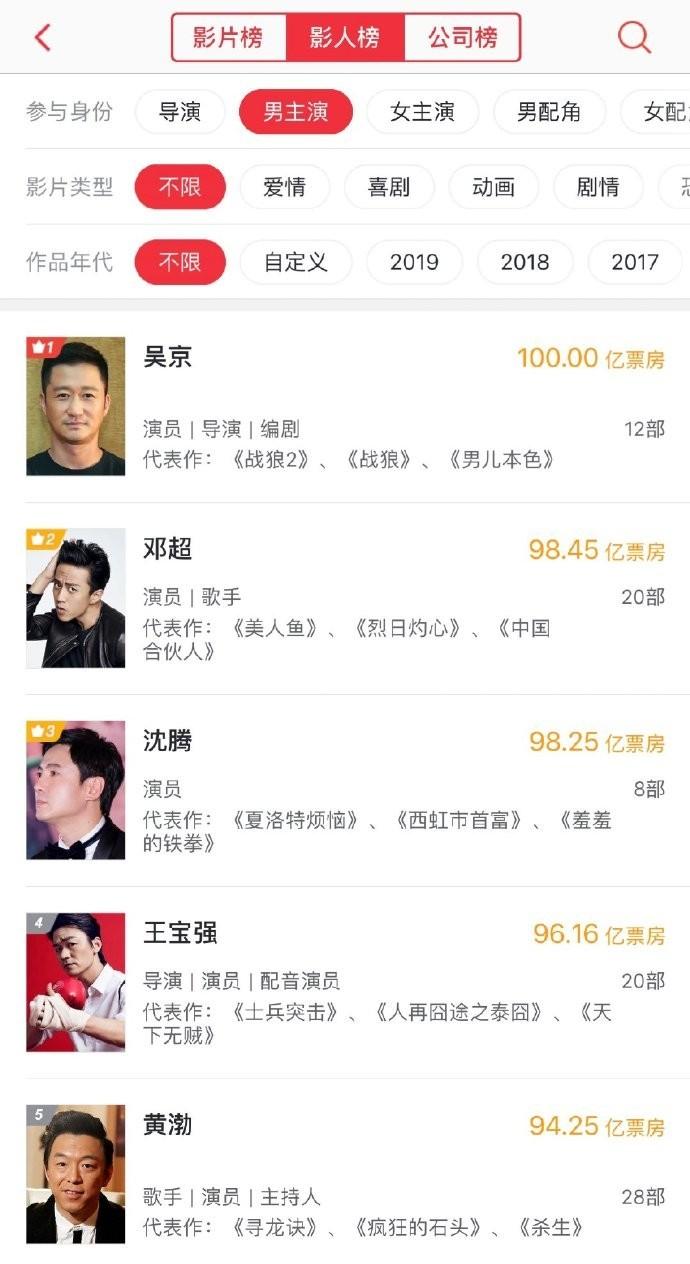 《流浪地球》上的吴京 中国影人正式进入百亿新