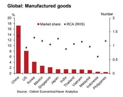 越南将成为世界工厂?专家:无法撼动中国出口地位