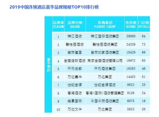碧桂园凤凰酒店再次荣登中国酒店豪华品牌规模10强