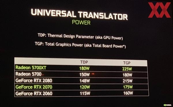NVIDIA不服AMD RX 5700显卡:7nm的功耗依然比RTX 20家族高
