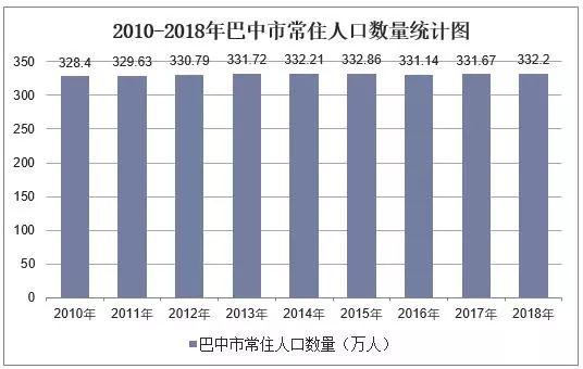 2010-2018历年巴中市常住人口数量