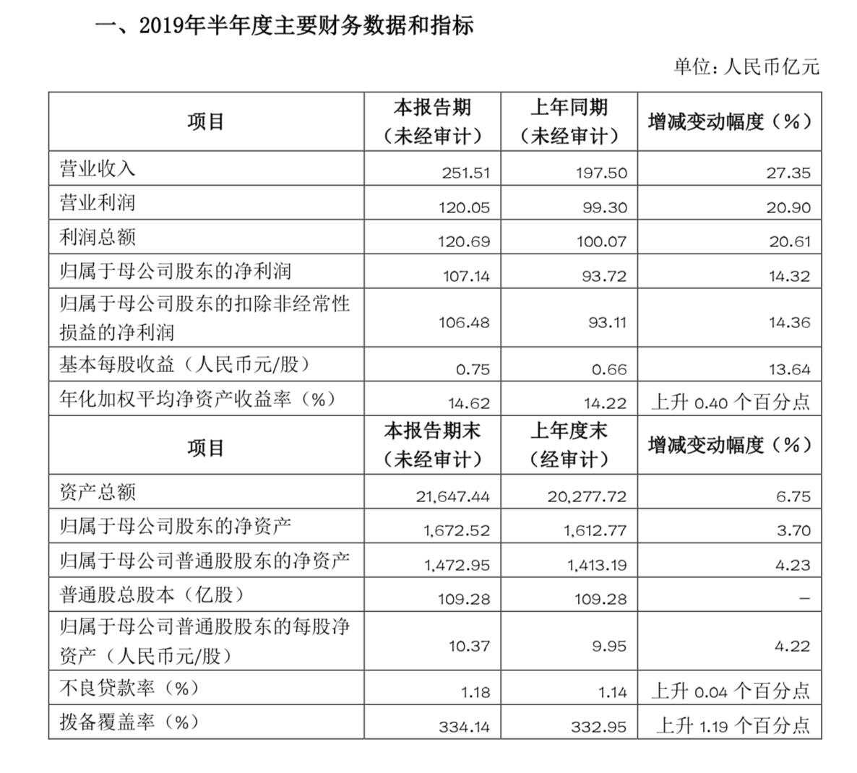 上海银行上半年净赚107亿元,营收同比增27.35%