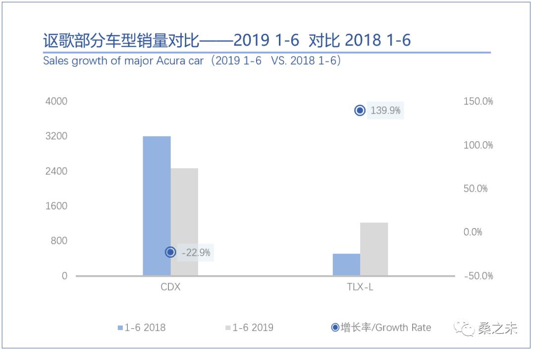 桑之未:上半年豪华车市场恢复两位数增长,经销商在厂家返利支持下利润回升