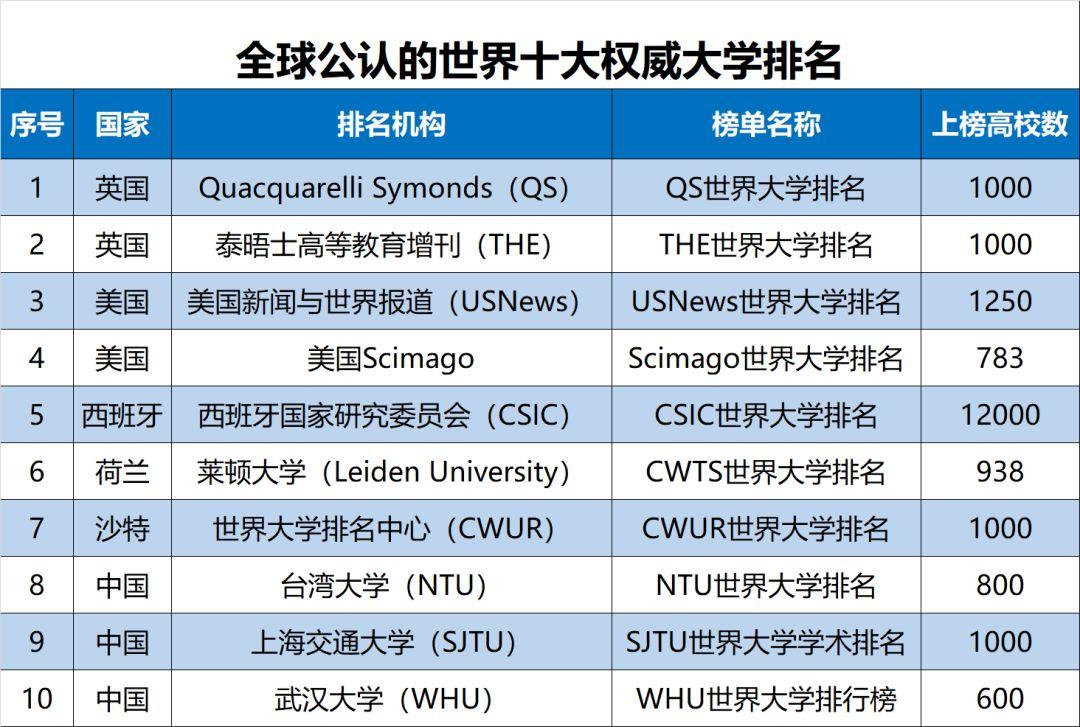 31个省市自治区哪些大学最好?2019世界大学榜单最新公布
