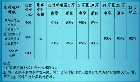 北京医保报销额度是什么样的,报销比例是什么样的?