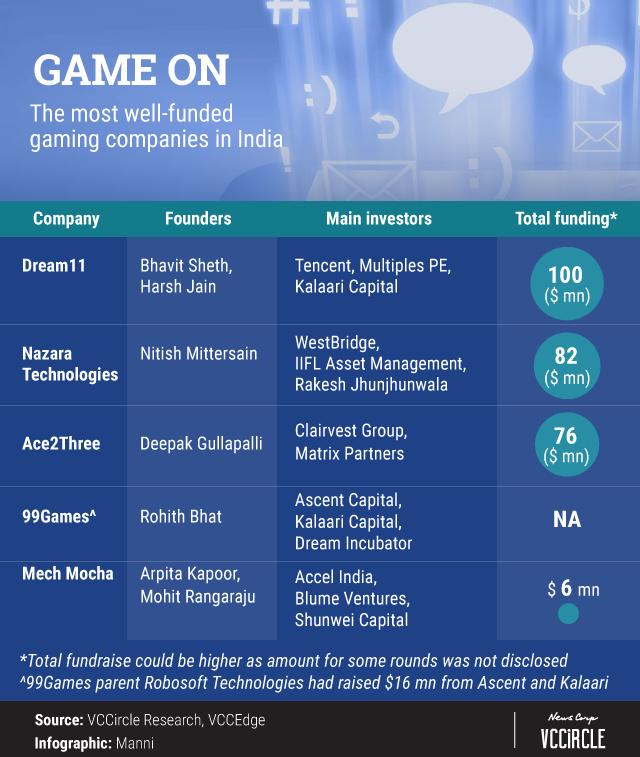 现金棋牌游戏平台从纸牌游戏到电子竞技印度的游戏市场迎来春天